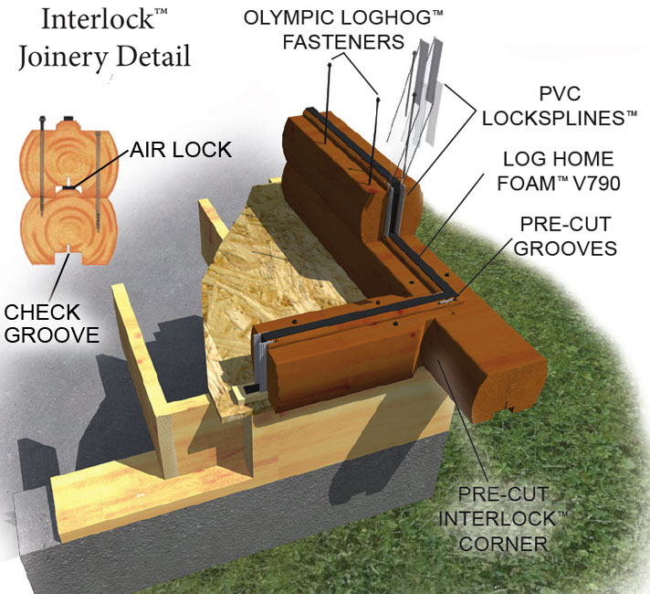 Log Home Interlocking Joinery Example