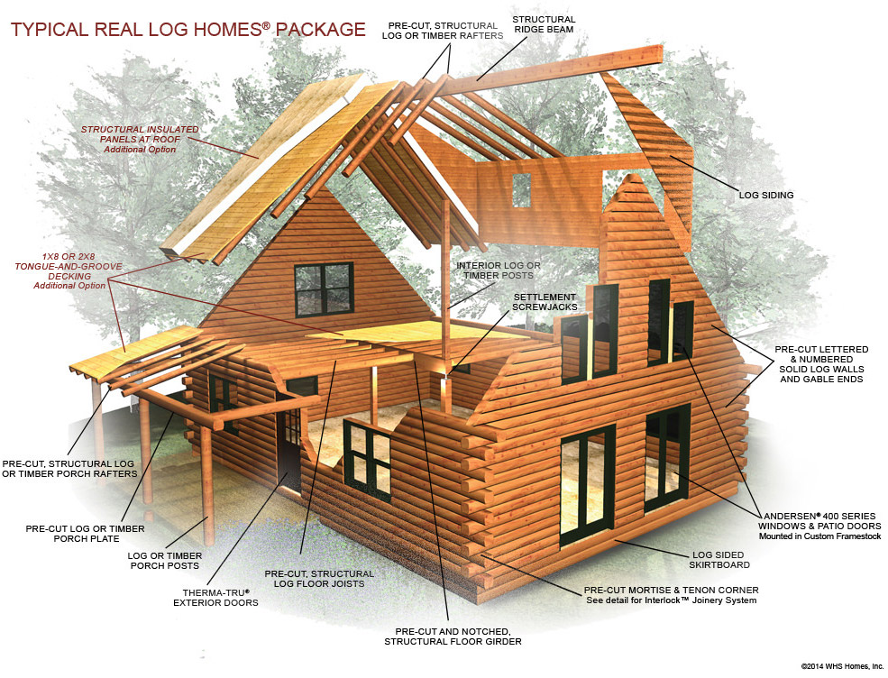 Diagram of Typical Log Home Package Components